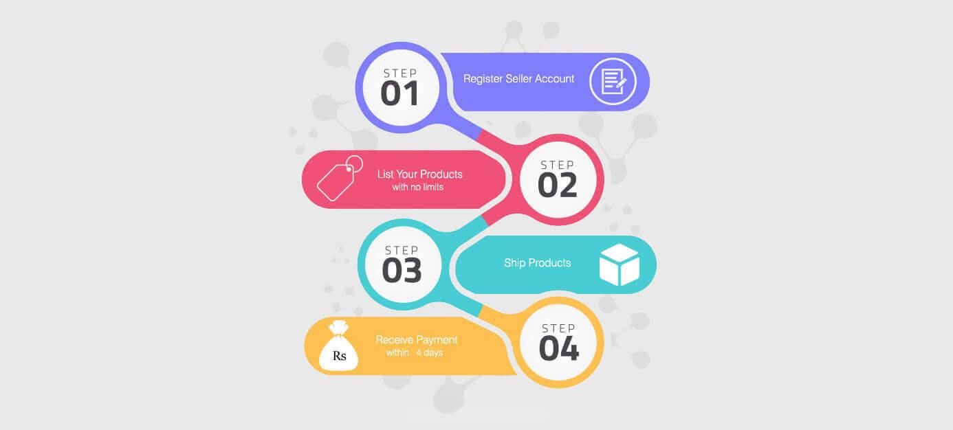 steps to register seller account on sanwarna.pk
